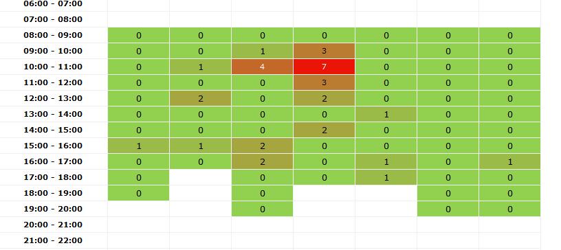 Híváskezelési és operátori statisztikák az ügyfélszolgálati szoftveren belül